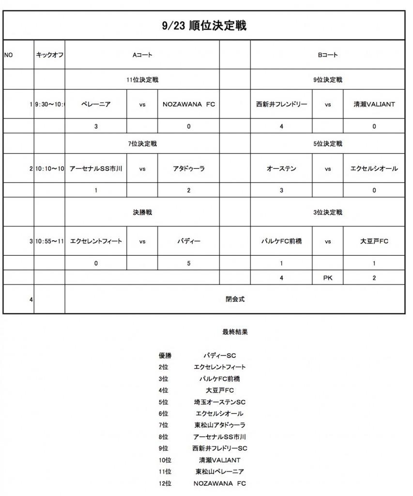 アーセナルカップ二日目組合3